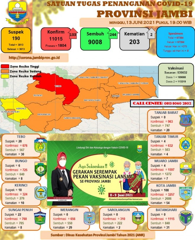 Data Covid-19, Sumber Gugus Tugas Penanganan Covid-19 Provinsi Jambi