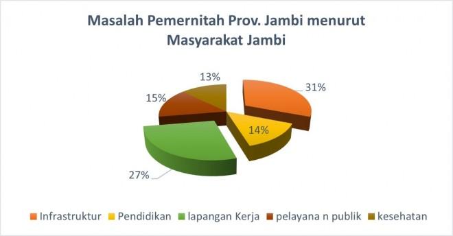 Foto Hasil Survei Prodi Ilmu pemerintahan dan Pusat Kajian Demografi, Etnografi dan Transformasi Sosial